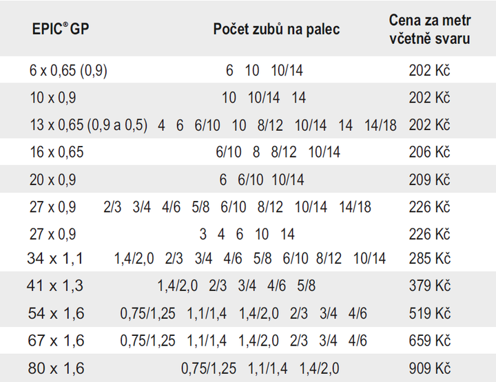 EPIC GP tabulka