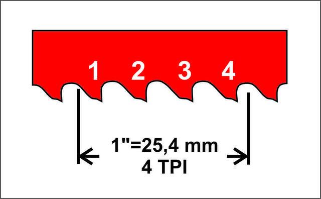 Rozteč truhlářského pilového pásu