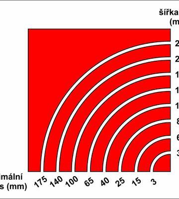 Řezaný radius - Šířka pilového pásu