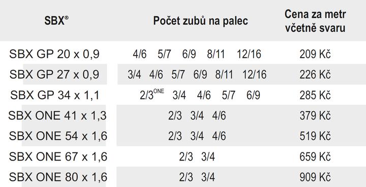 SBX tabulka