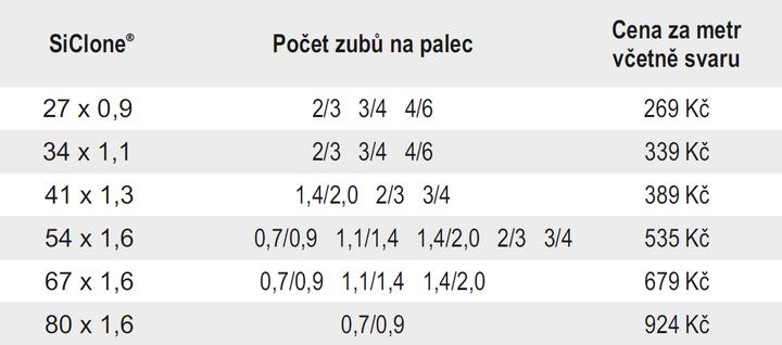 SiClone tabulka