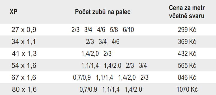 xp tabulka